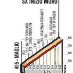 Höhenprofil Il Lombardia 2017, Colma di Sormano, Teil 1
