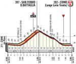 Höhenprofil Il Lombardia 2017, letzte 10 km