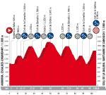 Präsentation Vuelta a España 2018: Etappe 20