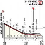 Höhenprofil Milano - Sanremo 2018, letzte 5,45 km