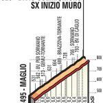 Höhenprofil Il Lombardia 2018, Colma di Sormano, Teil 1