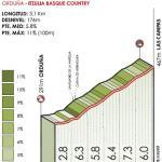 Höhenprofil Itzulia Basque Country 2019 - Etappe 4, Las Campas