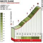 Höhenprofil Itzulia Basque Country 2019 - Etappe 4, Bikotz Gane