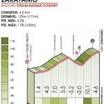 Höhenprofil Itzulia Basque Country 2019 - Etappe 4, Zaratamo