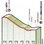 Höhenprofil Itzulia Basque Country 2019 - Etappe 4, letzte 3 km