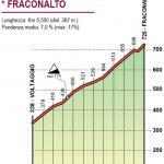 Höhenprofil Giro dell'Appennino 2019, Fraconalto