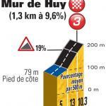 Die Mur de Huy ist mittlerweile der einzige Schlussanstieg bei den Ardennen-Klassikern