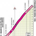 Höhenprofil Giro d'Italia 2019 - Etappe 16, Passo del Mortirolo (alte und neue Strecke)
