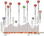 Höhenprofil Critérium du Dauphiné 2019 - Etappe 8