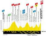 Höhenprofil Tour de France 2019 - Etappe 6