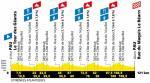 Höhenprofil La Course by Le Tour de France 2019