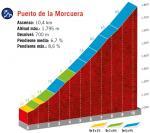 Höhenprofil Vuelta a España 2019 - Etappe 18, Puerto de la Morcuera (2. Passage)