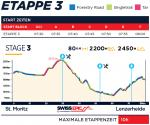 Höhenprofil Swiss Epic 2019 - Etappe 3