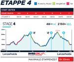 Höhenprofil Swiss Epic 2019 - Etappe 4