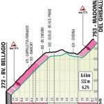Höhenprofil Il Lombardia 2019, Madonna del Ghisallo