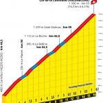 Präsentation Tour de France 2020: Profil Etappe 2, Col de la Colmiane