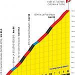 Präsentation Tour de France 2020: Profil Etappe 2, Col de Turini