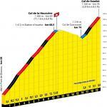 Präsentation Tour de France 2020: Profil Etappe 9, Col de la Hourcère & Col de Soudet