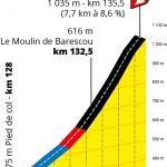 Präsentation Tour de France 2020: Profil Etappe 9, Col de Marie-Blanque