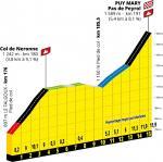 Präsentation Tour de France 2020: Profil Etappe 13, Col de Neronne & Puy Mary