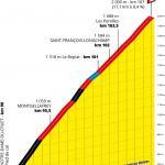 Präsentation Tour de France 2020: Profil Etappe 17, Col de la Madeleine