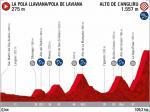Präsentation Vuelta a España 2020: Profil Etappe 15
