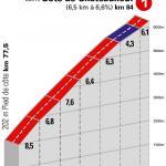 Höhenprofil Paris - Nice 2020 - Etappe 8, Côte de Châteauneuf