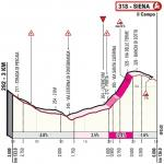 Höhenprofil Strade Bianche 2020 (Frauen), letzte 3,0 km