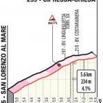 Höhenprofil Milano - Sanremo 2020, Cipressa