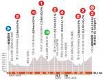 Höhenprofil Critérium du Dauphiné 2020 - Etappe 5