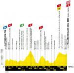 Höhenprofil Tour de France 2020 - Etappe 16