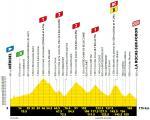 Höhenprofil Tour de France 2020 - Etappe 18