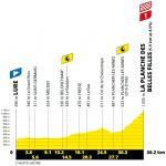 Höhenprofil Tour de France 2020 - Etappe 20