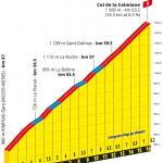Höhenprofil Tour de France 2020 - Etappe 2, Col de la Colmiane