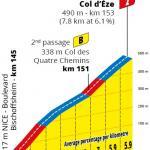 Höhenprofil Tour de France 2020 - Etappe 2, Col d'Èze