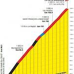 Höhenprofil Tour de France 2020 - Etappe 17, Col de la Madeleine
