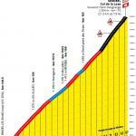 Höhenprofil Tour de France 2020 - Etappe 17, Col de la Loze