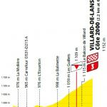 Höhenprofil Tour de France 2020 - Etappe 16, letzte 5 km