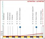 Höhenprofil Settimana Internazionale Coppi e Bartali 2020 - Etappe 1b