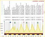 Höhenprofil Settimana Internazionale Coppi e Bartali 2020 - Etappe 2