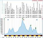 Höhenprofil Settimana Internazionale Coppi e Bartali 2020 - Etappe 3