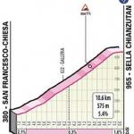 Höhenprofil Giro d'Italia 2020 - Etappe 15, Sella Chianzutan