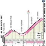 Höhenprofil Giro d'Italia 2020 - Etappe 15, Forcella di Monte Rest