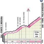 Höhenprofil Giro d'Italia 2020 - Etappe 15, Forcella di Pala Barzana