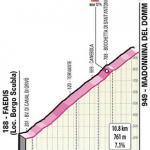 Höhenprofil Giro d'Italia 2020 - Etappe 16, Madonnina del Domm