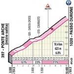 Höhenprofil Giro d'Italia 2020 - Etappe 17, Passo Durone