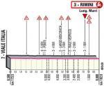 Höhenprofil Giro d'Italia 2020 - Etappe 11, letzte 8,5 km