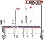 Höhenprofil Giro d'Italia 2020 - Etappe 12, letzte 4,15 km