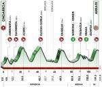 Höhenprofil Itzulia Basque Country 2021 - Etappe 6