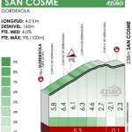 Höhenprofil Itzulia Basque Country 2021 - Etappe 2, San Cosme